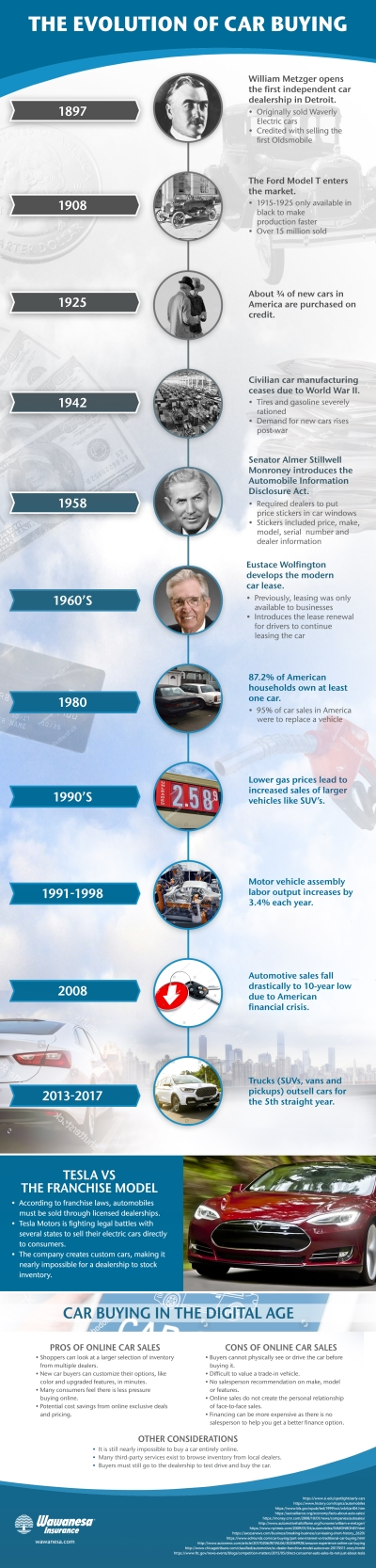 See how car buying has changed over the years.
