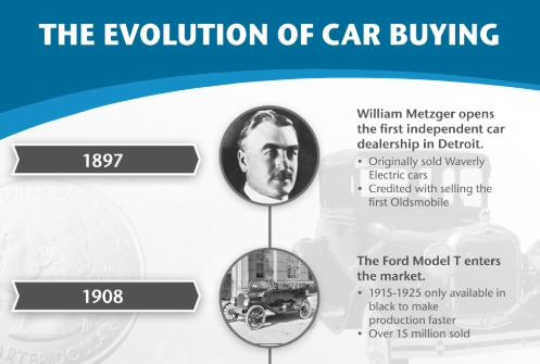 The Evolution of Car Buying