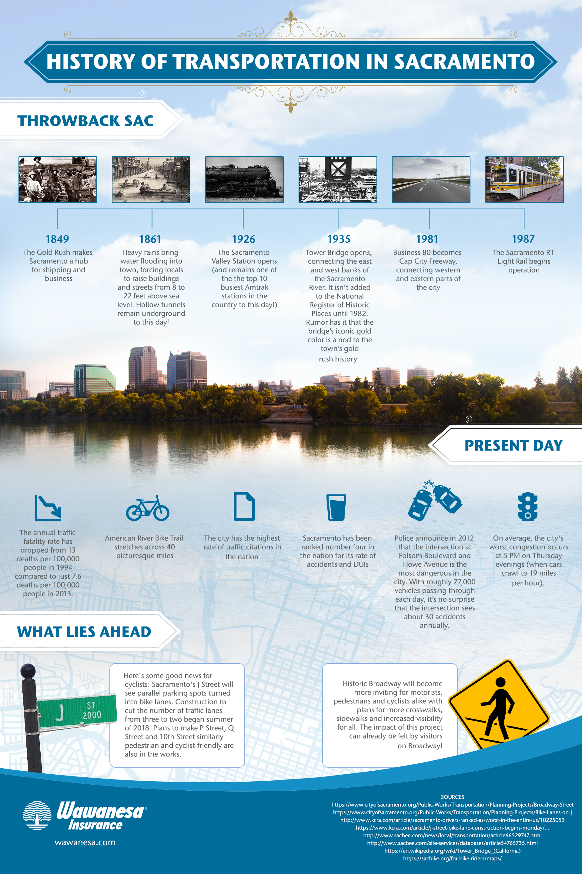 Learn about Sacramento's transportation history with this infographic!